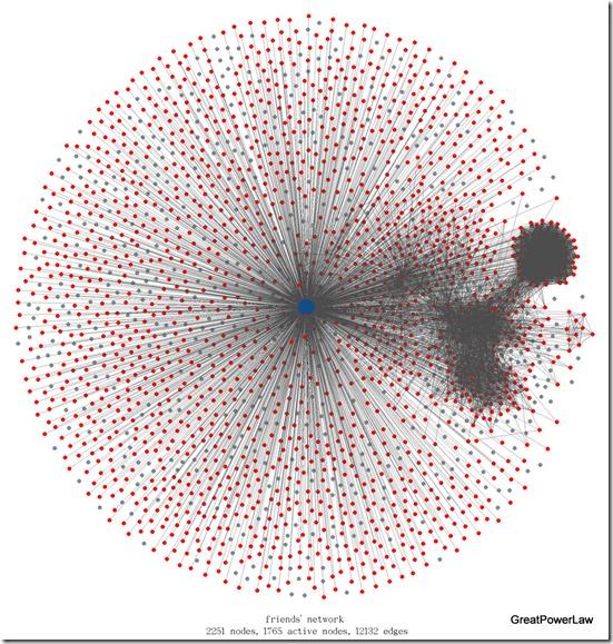 network-active